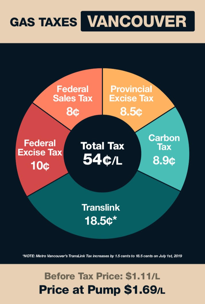 How Much Is Tax In Bc >> B C Drivers Getting Hosed At The Gas Pump 107 7 Pulse Fm Radio